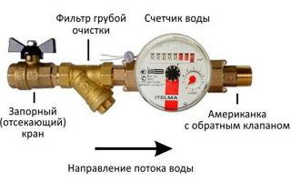 Для чего нужен клапан фланцевый обратный?