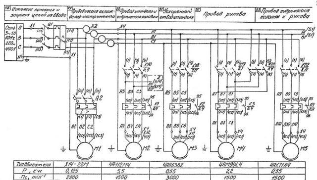 Радиально-сверлильный станок – конструкция, характеристики, фото