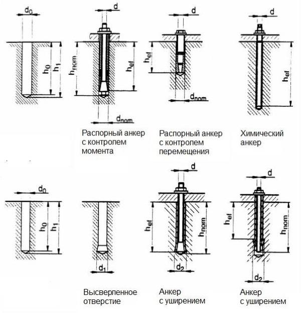 Анкер клиновой: принцип работы, фото, размеры, монтаж
