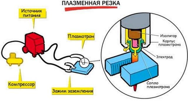 Плазморез своими руками из инвертора – делаем самодельный плазменный резак