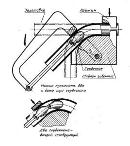Дорновый трубогиб – виды, конструкция, изготовление своими руками