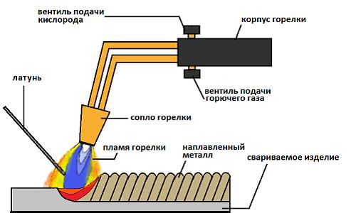 Пайка латуни – припой (проволока), флюс: как и чем паять латунь