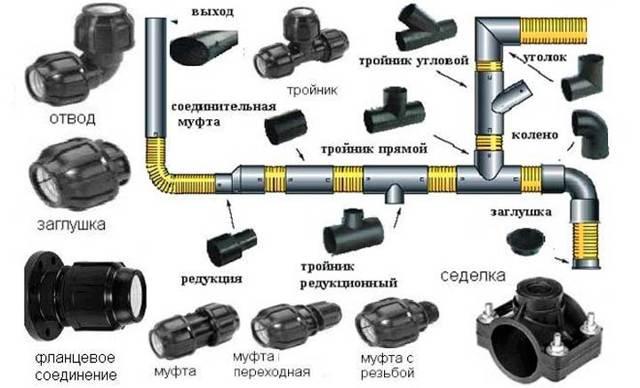 Соединение труб ПНД: фитингами, муфтами, сваркой