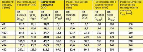 Анкерный болт с гайкой: размеры, ГОСТ, вес, монтаж