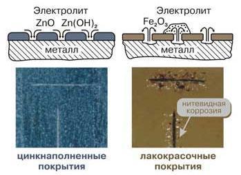 Холодное цинкование металла: технология, составы, ГОСТ